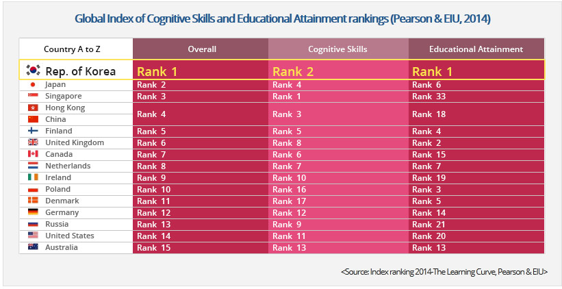 a description of the level of educational attainment and achievement in various generations Education in canada: attainment, field of study  education in canada: attainment,  the term 'highest level of educational attainment' used in this.